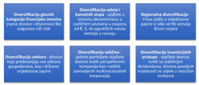 Diverzifikacija1